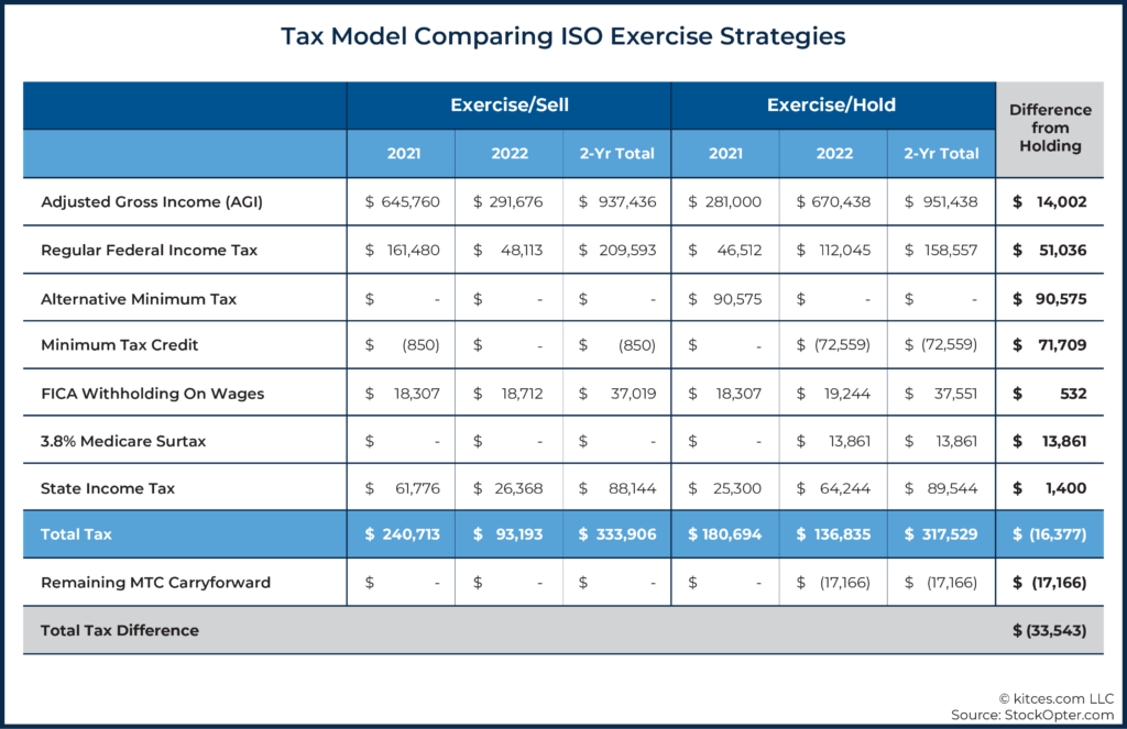 14 Tax Model Comparing ISO Exercise Strategies