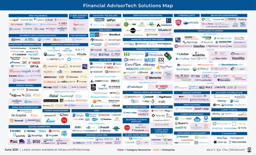 Advisor FinTech Landscape June 2021