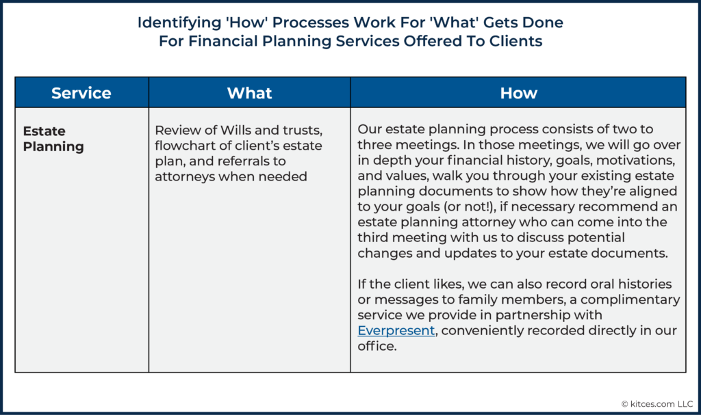 Identifying How Processes Work For What Gets Done For Financial Planning Services Offered To Clients