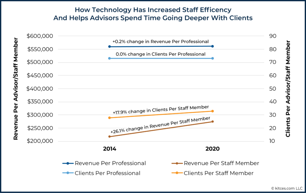01 How Technology Has Increased Staff Efficiency