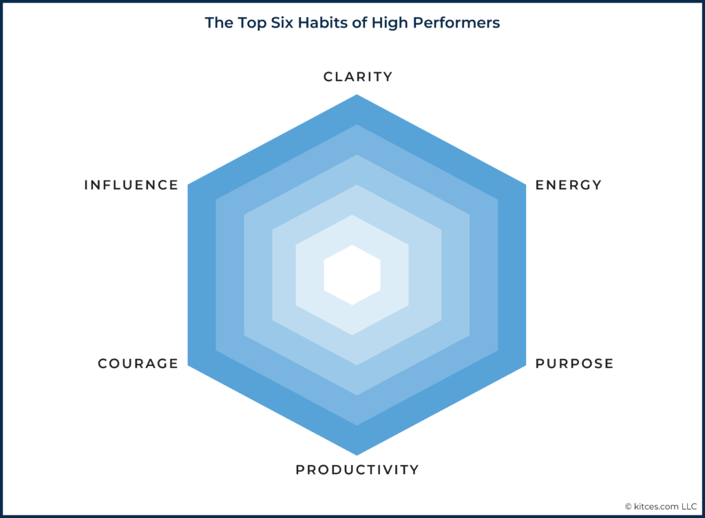 01 The Top Six Habits Of High Performers
