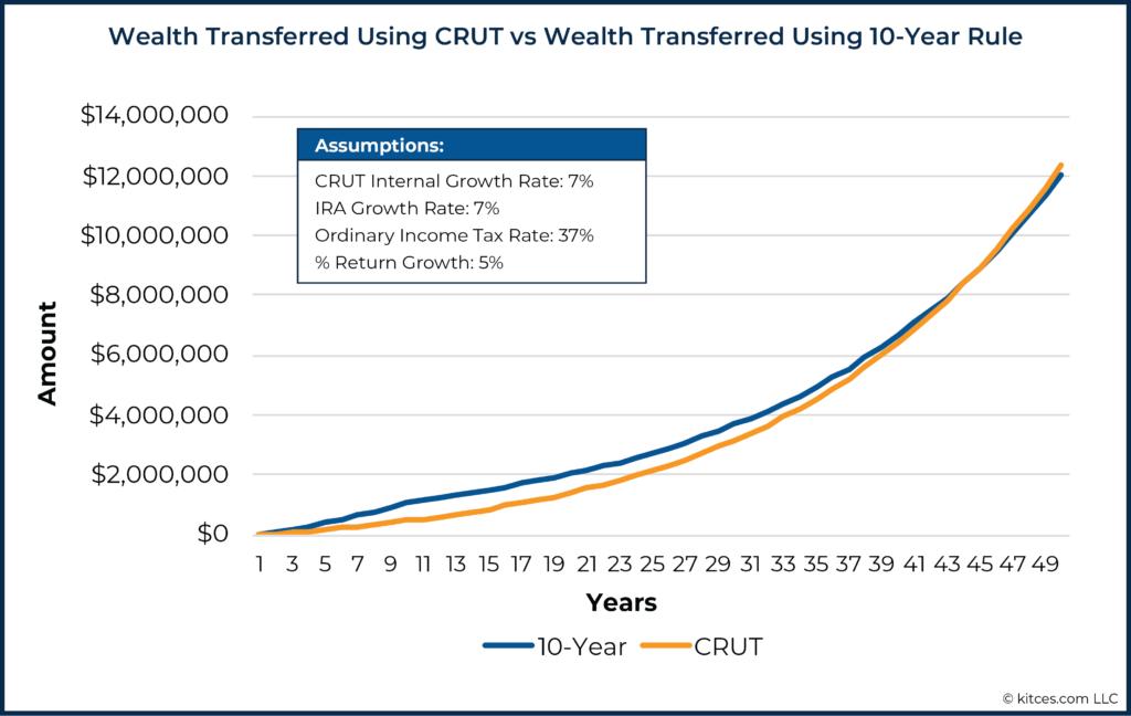 01 Wealth Transferred Using CRUT vs Wealth Transferred Using 10-Year Rule