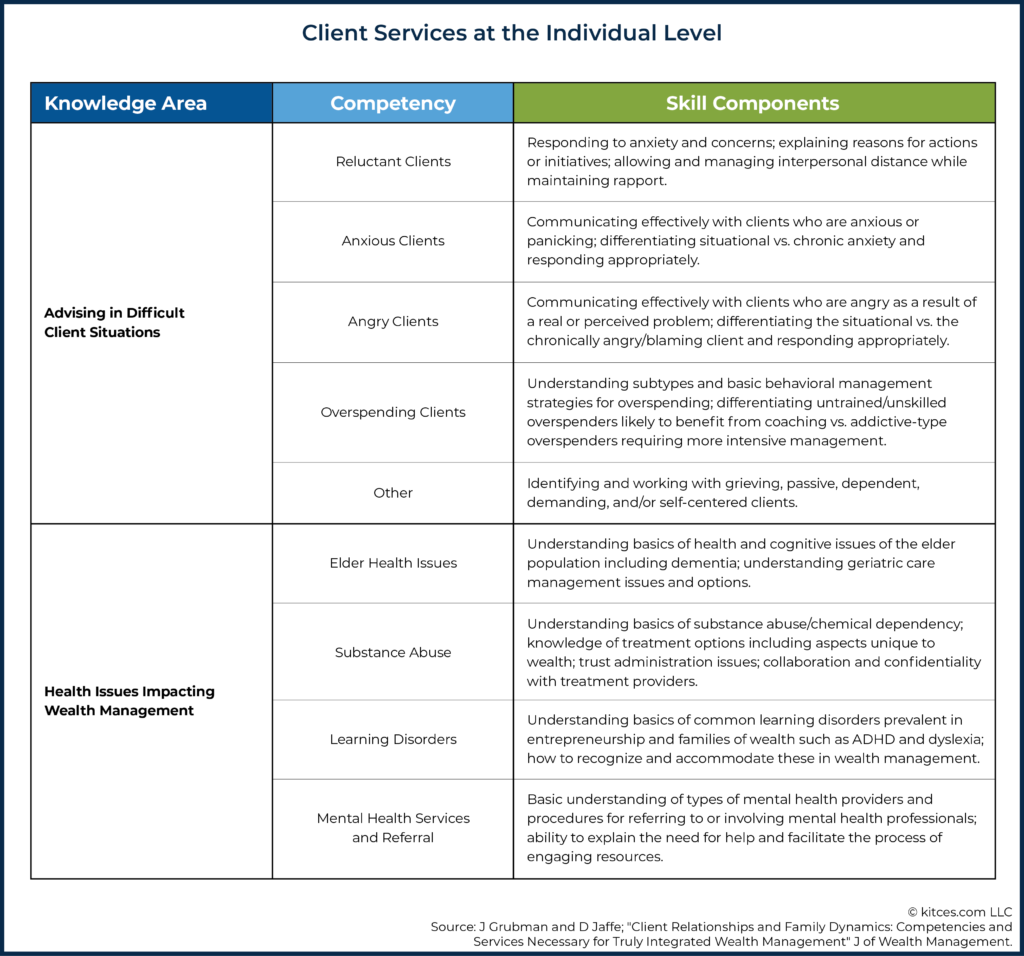 02 Client Services at the Individual Level