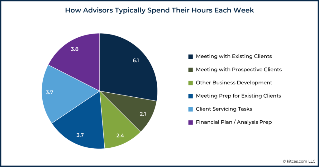 02 How Advisors Typically Spend Their Hours Each Week