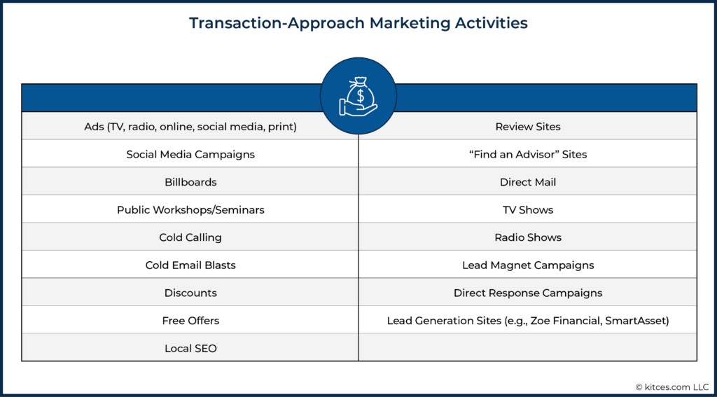 02 Transaction-Approach Marketing Activities