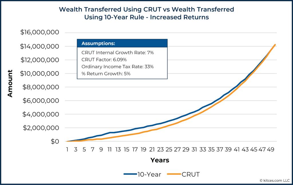 02 Wealth Transferred Using CRUT vs Wealth Transferred Using 10-Year Rule - Increased Returns