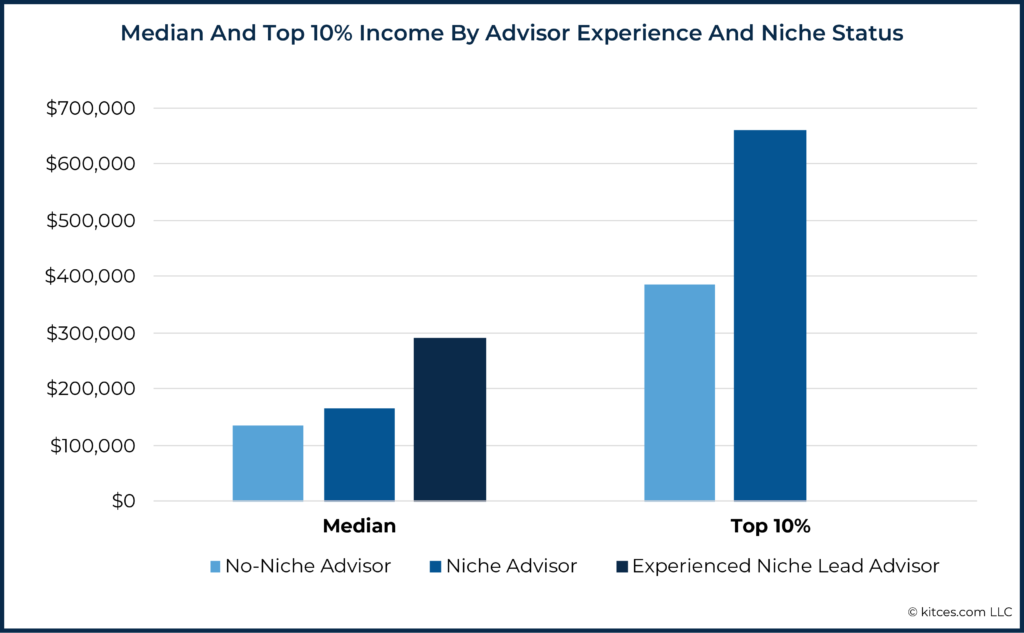 03 Median And Top 10% Income By Advisor Experience And Niche Status