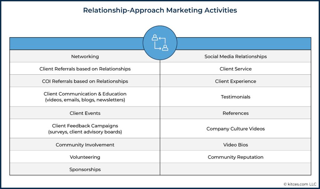 03 Relationship-Approach Marketing Activities