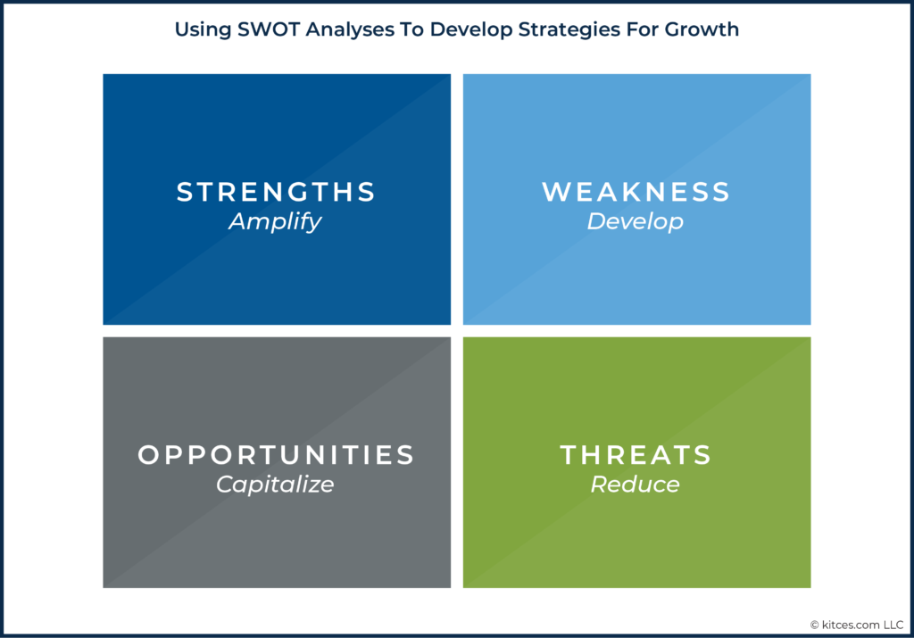 03 Using SWOT Analyses To Develop Strategies For Growth 01