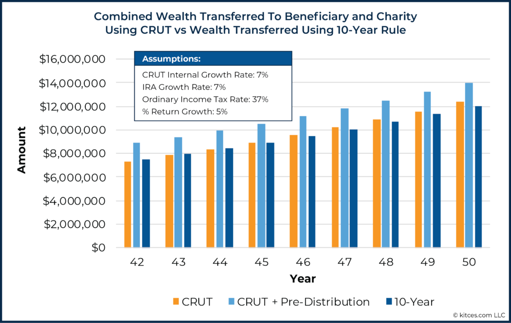 04 Combined Wealth Transferred To Beneficiary and Charity Using CRUT vs Wealth Transferred Using 10-Year Rule