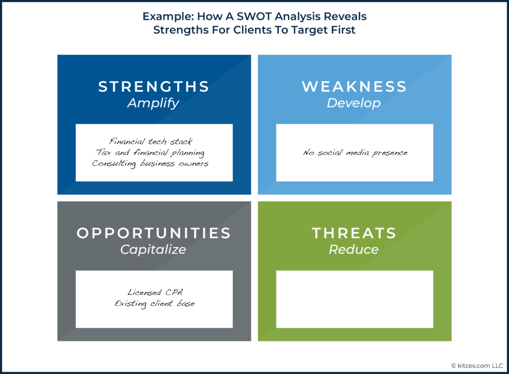 04 Example How A SWOT Analysis Reveals Strengths For Clients To Target First