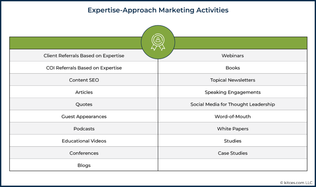 04 Expertise-Approach Marketing Activities