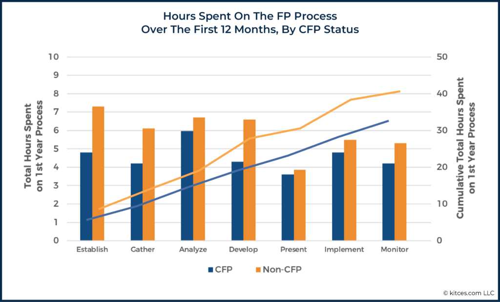 04 Hours Spent On The FP Process Over The First 12 Months By CFP Status