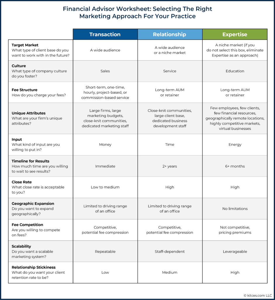 05 Financial Advisor Worksheet - Selecting The Right Marketing Approach For Your Practice