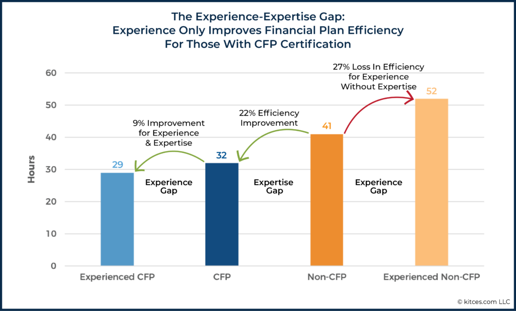 05 The Experience-Expertise Gap
