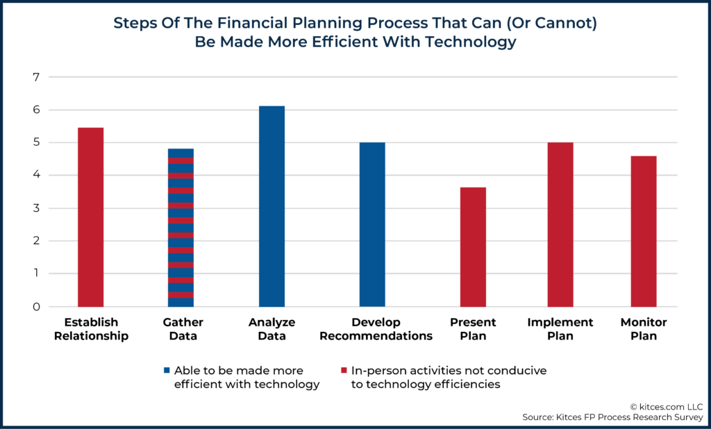 06 Steps Of The Financial Planning Process That Can (Or Cannot) Be Made More Efficient With Technology
