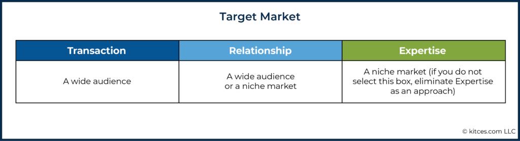 06a Target Market