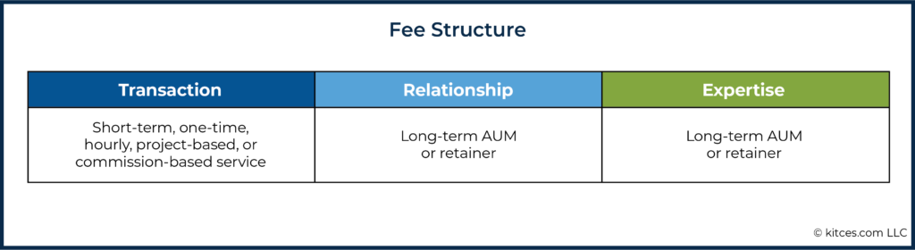 06c Fee Structure
