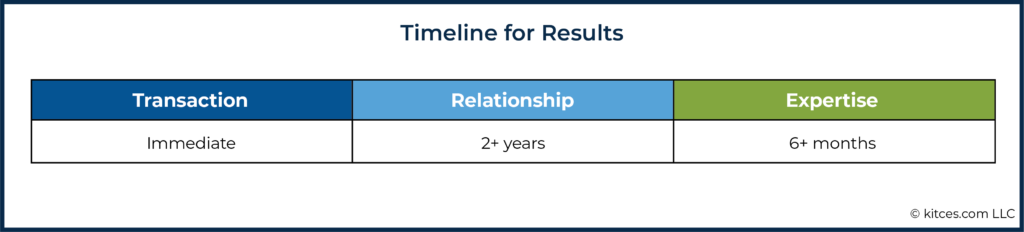 06f Timeline for Results