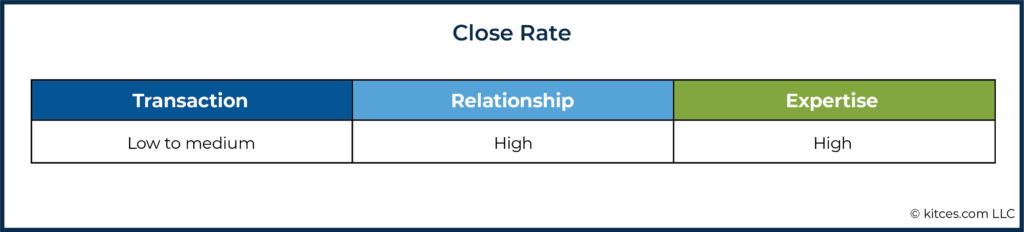 06g Close Rate