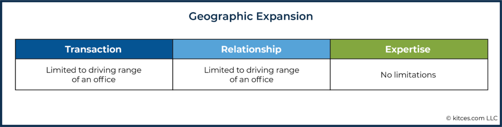 06h Geographic Expansion