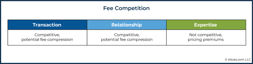 06i Fee Competition