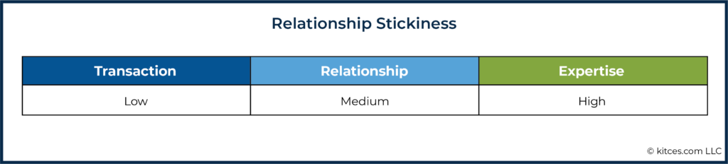 06k Relationship Stickiness