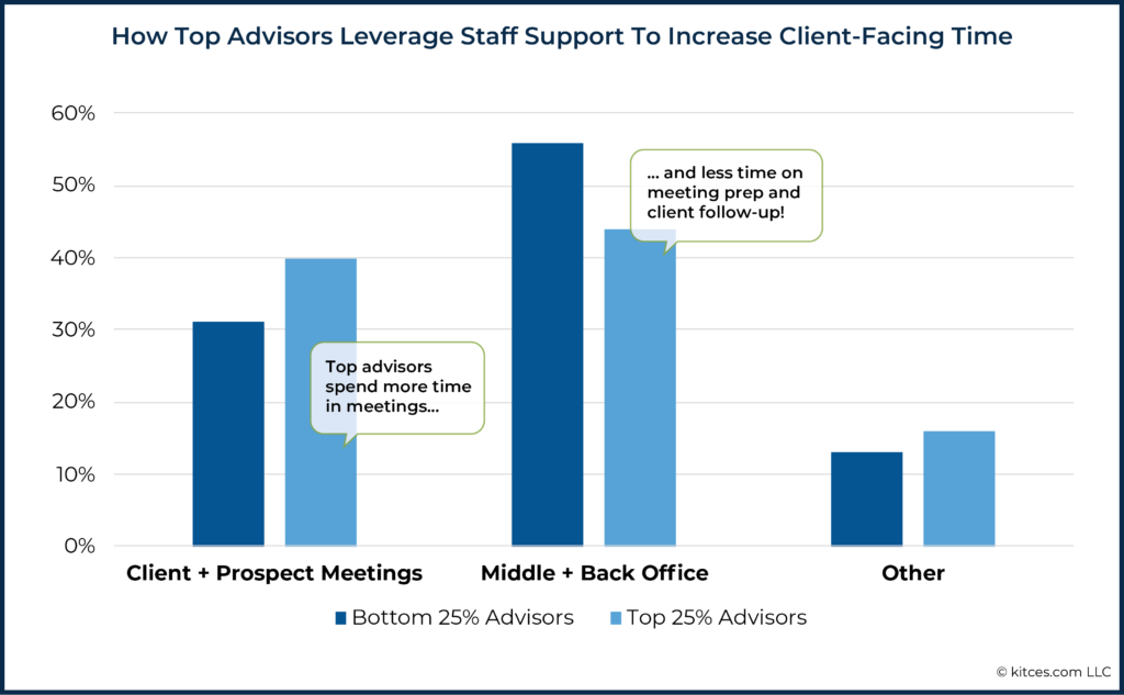 07 How Top Advisors Leverage Staff Support To Increase Client-Facing Time