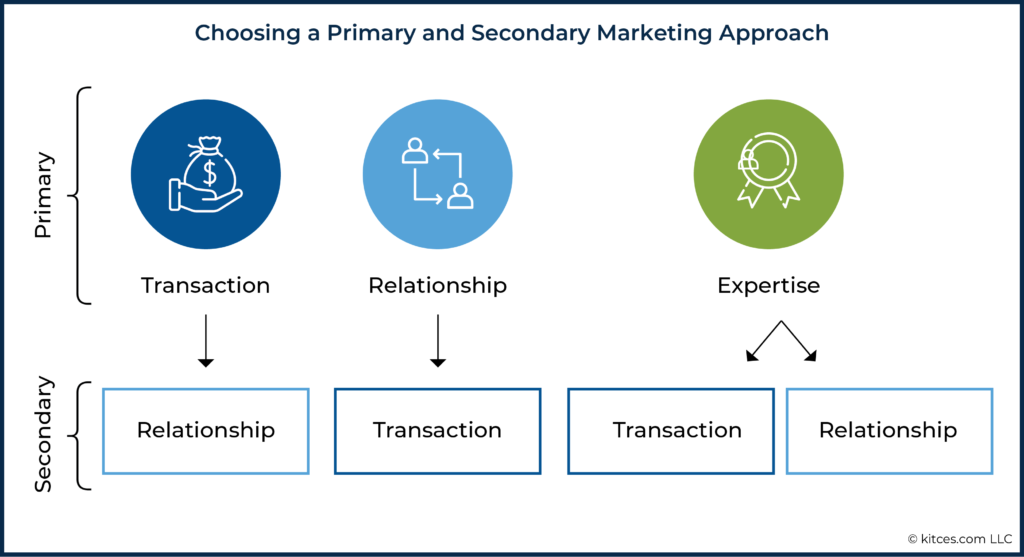 08 Choosing a Primary and Secondary Marketing Approach