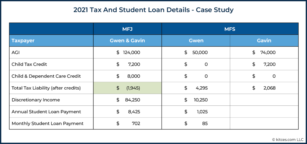 2021 Tax And Student Loan Details - Case Study