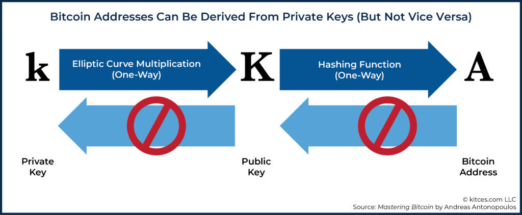 Bitcoin Addresses Can Be Derived From Private Keys (But Not Vice Versa)
