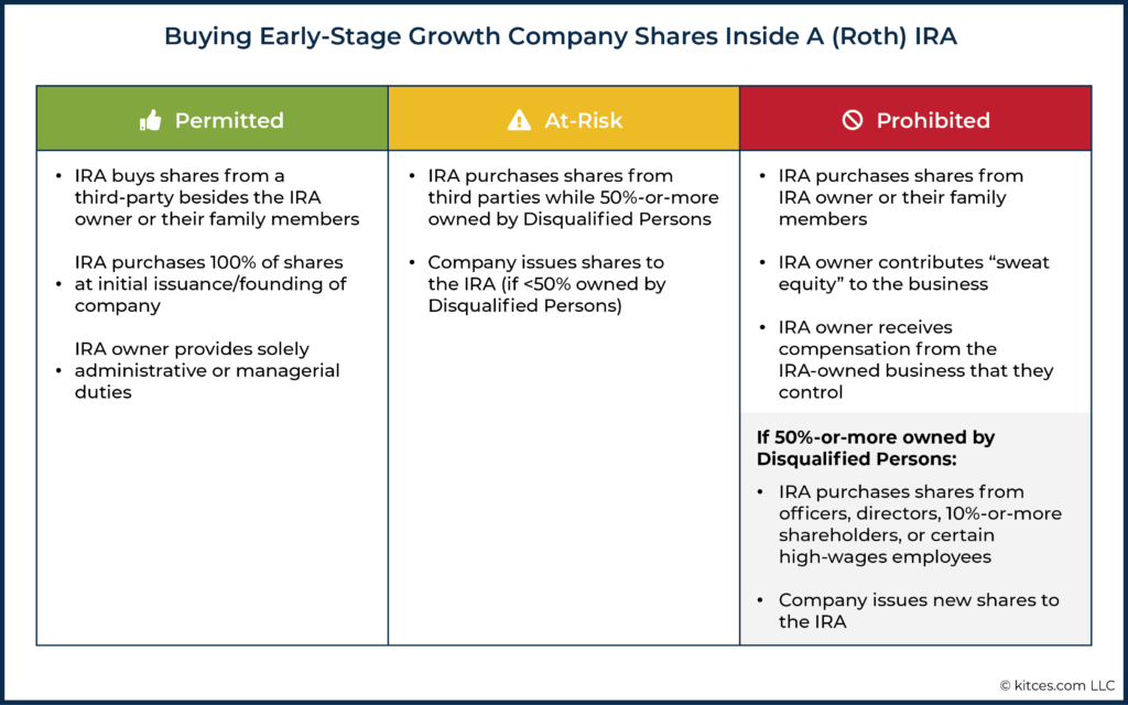Buying Early Stage Growth Company Shares Inside A (Roth) IRA