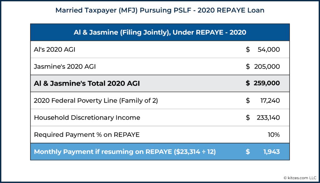 Married Taxpayer (MFJ) Pursuing PSLF - 2020 REPAYE Loan