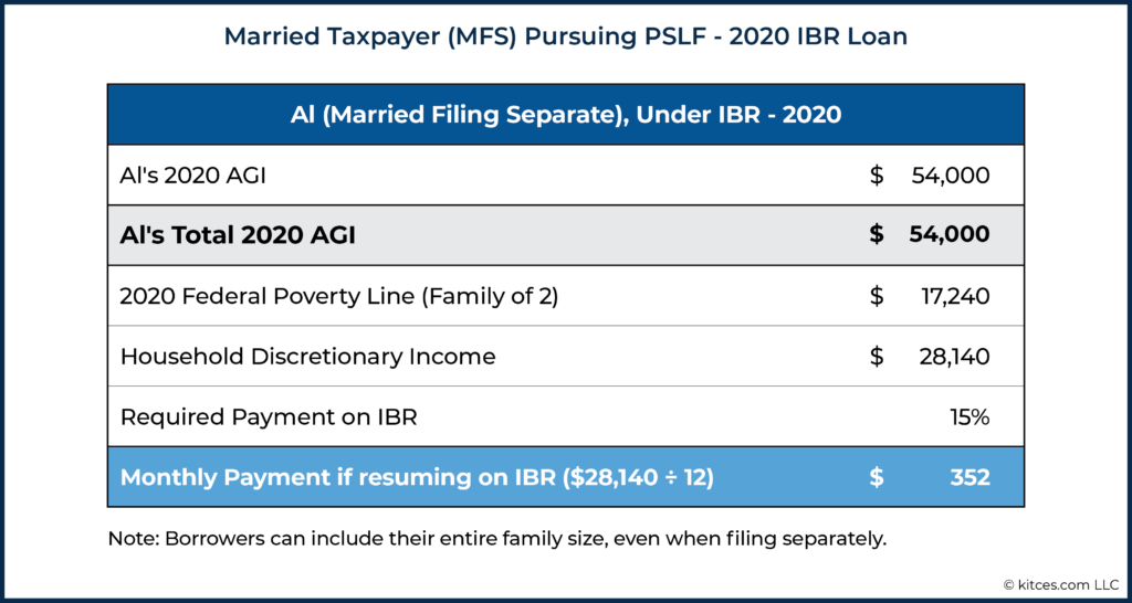 Married Taxpayer (MFS) Pursuing PSLF - 2020 IBR Loan