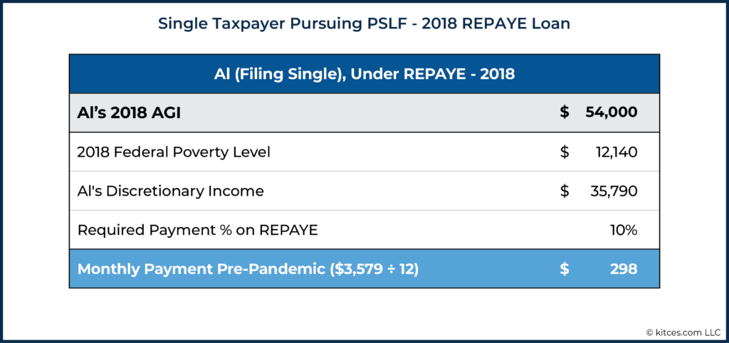 Single Taxpayer Pursuing PSLF - 2018 REPAYE Loan
