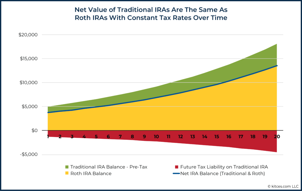 Net Value of Traditional IRAs Are The Same As Roth IRAs With Constant Tax Rates Over Time