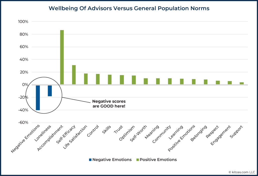 Wellbeing Of Advisors Versus General Population Norms