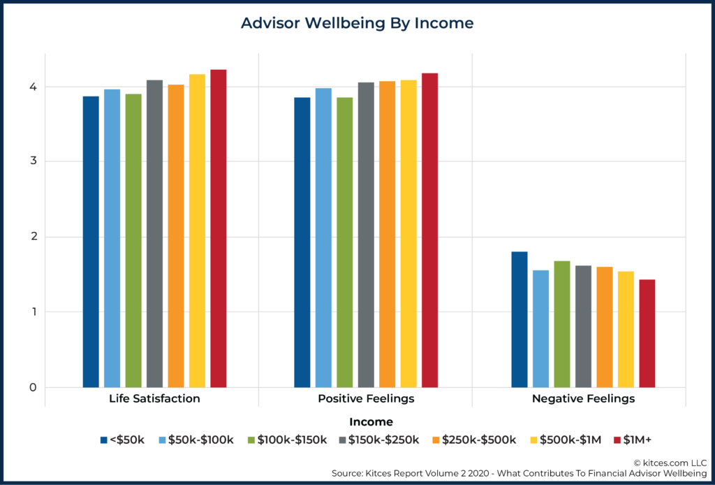 02 Advisor Wellbeing By Income