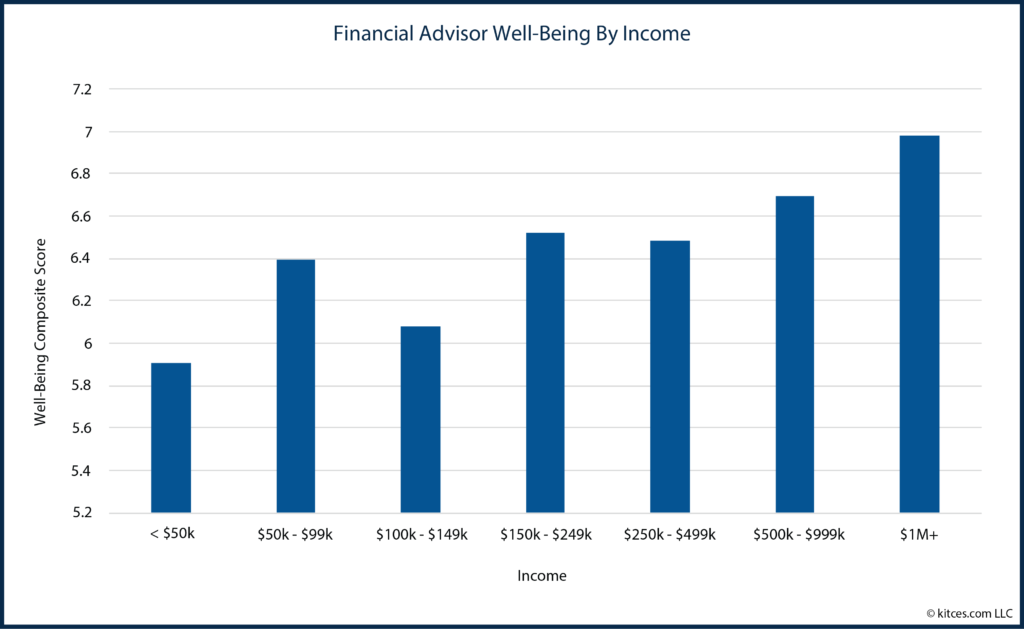 02 Financial Advisor Well-Being By Income-01