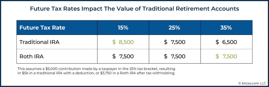 Future Tax Rates Impact The Value of Traditional Retirement Accounts