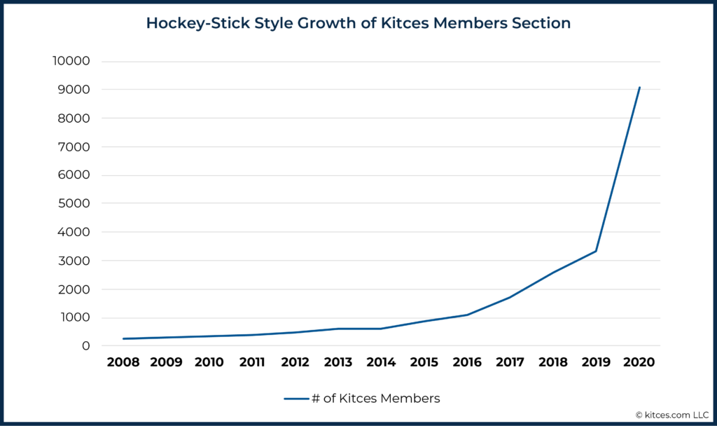Hockey-Stick Style Growth of Kitces Members Section