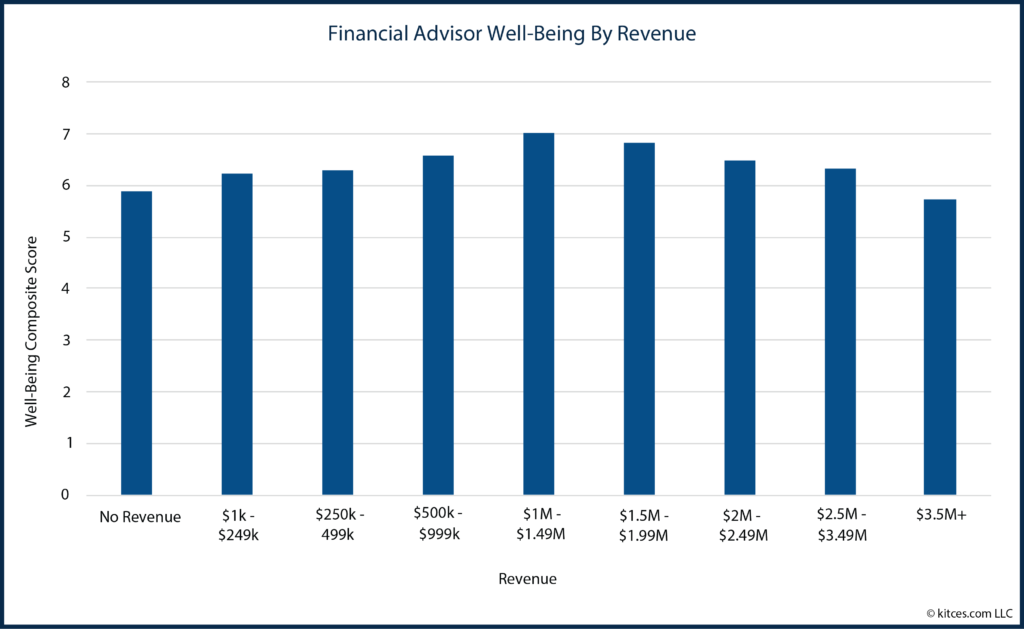 03 Financial Advisor Well-Being By Revenue-01