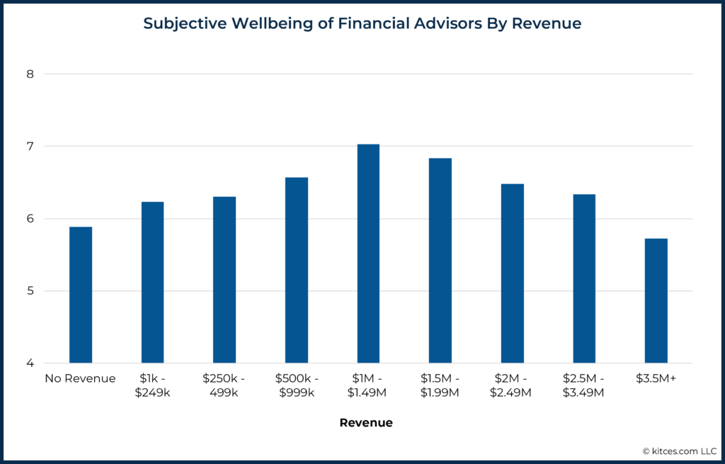 Subjective Wellbeing of Financial Advisors By Revenue
