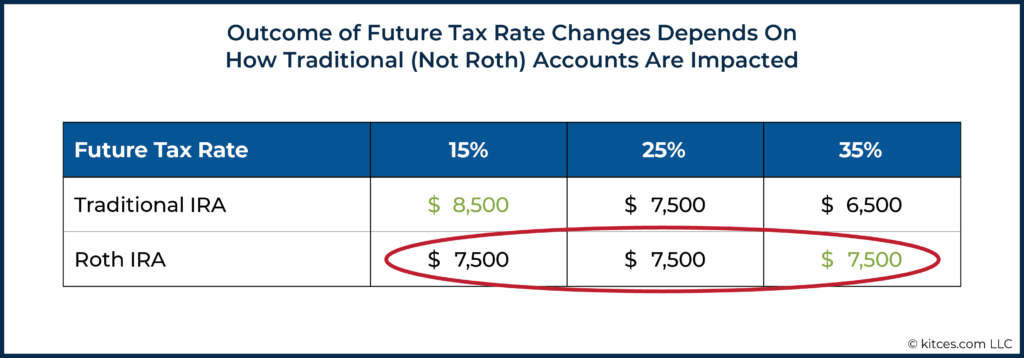 Outcome of Future Tax Rate Changes