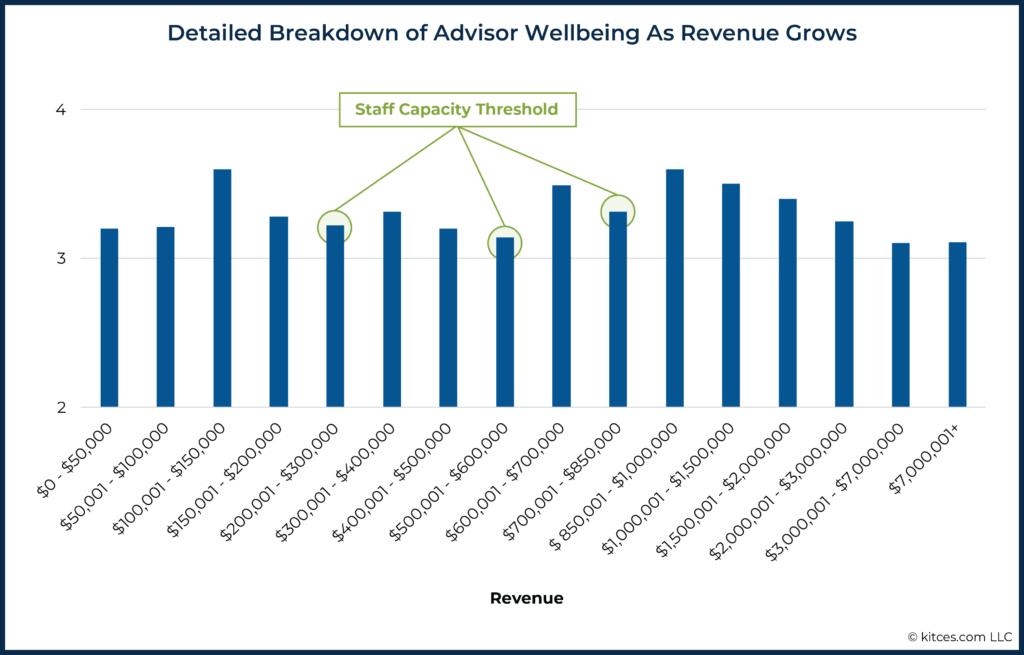 04 Detailed Breakdown of Advisor Wellbeing As Revenue Grows