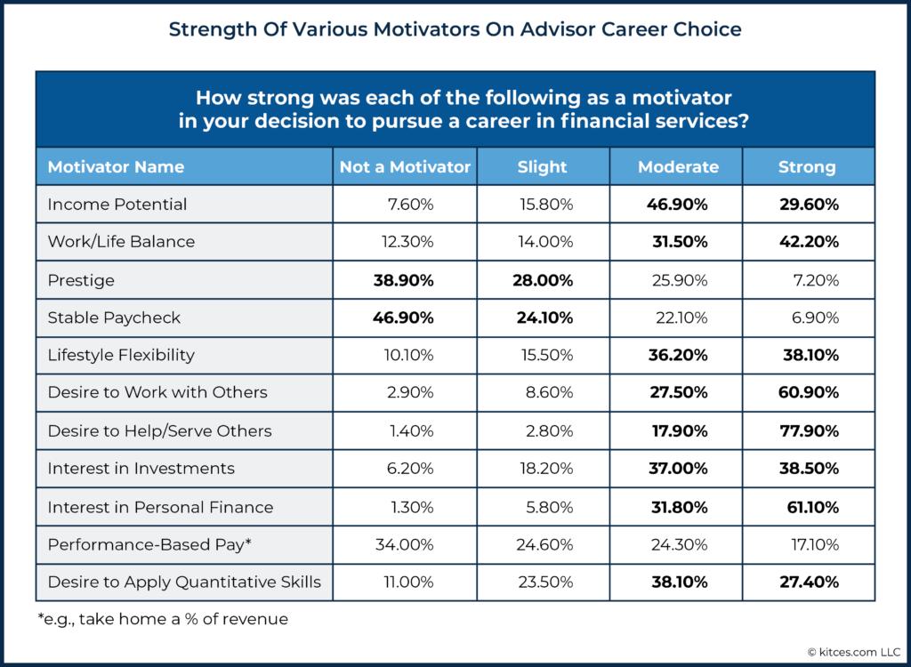 04 Strength Of Various Motivators On Advisor Career Choice