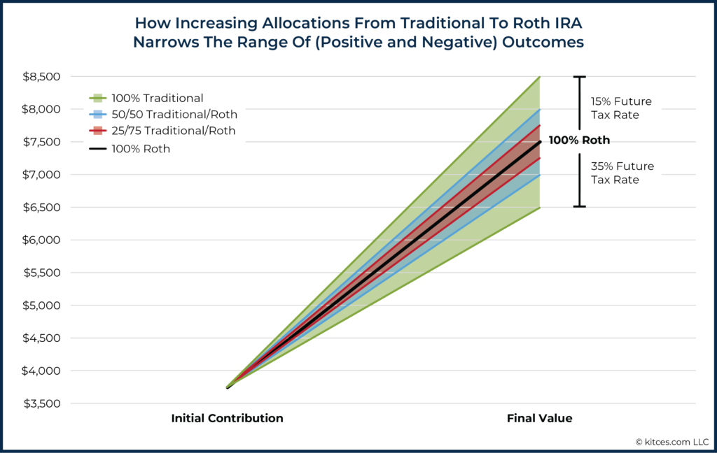 Increasing Allocations From Traditional To Roth