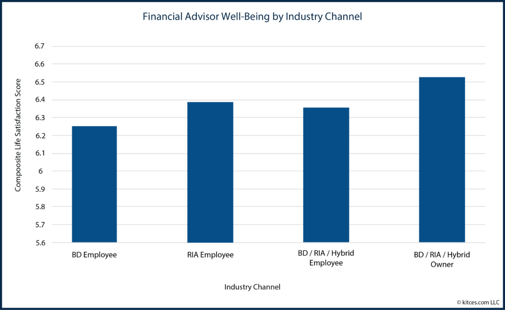 05 Financial Advisor Well-Being by Industry Channel