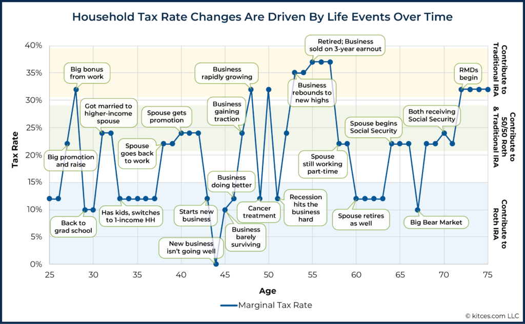 Household Tax Rate Changes Are Driven By Life Events Over Time 02