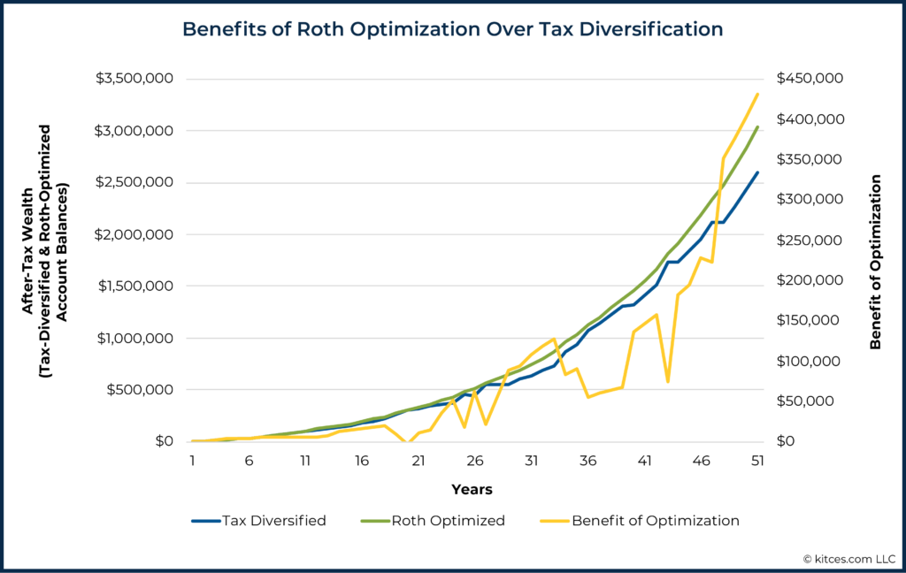 Benefits of Roth Optimization Over Tax Diversification